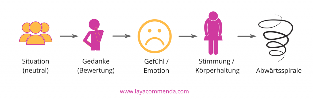 Gedanken erzeugen Gefühle