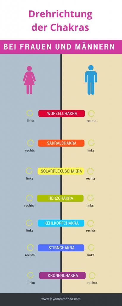 Bei Männern und Frauen unterscheiden sich die Drehrichtungen der Chakras
