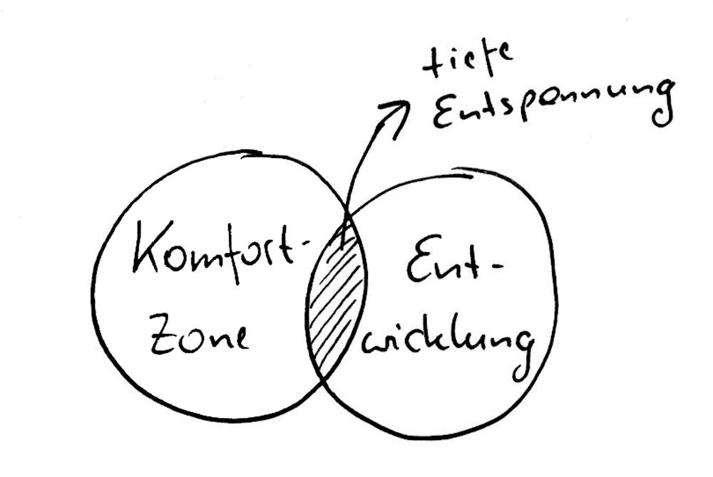 Komfortzone und Entwicklung - es gibt eine Schnittmenge