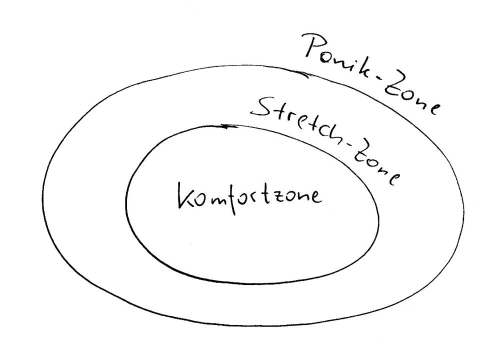 Komfortzone - Stretchzone - Panikzone